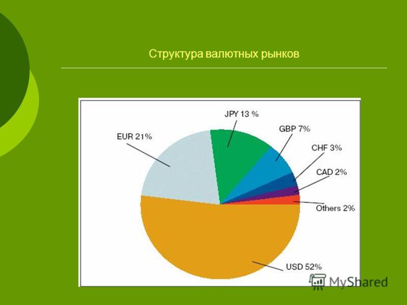 Структура валютных рынков