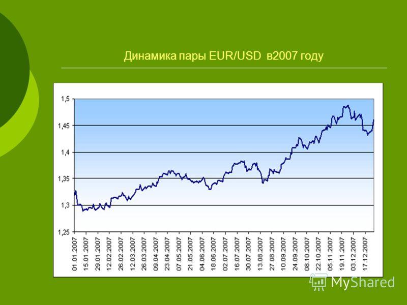 Динамика пары EUR/USD в2007 году