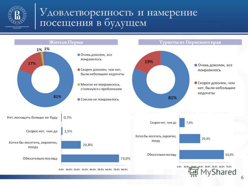 6 Удовлетворенность и намерение посещения в будущем Жители ПермиТуристы из Пермского края