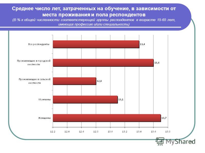 10 Среднее число лет, затраченных на обучение, в зависимости от места проживания и пола респондентов (В % к общей численности соответствующей группы респондентов в возрасте 15-65 лет, имеющих профессию и/или специальность )