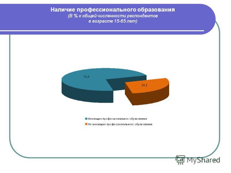 11 Наличие профессионального образования (В % к общей численности респондентов в возрасте 15-65 лет)