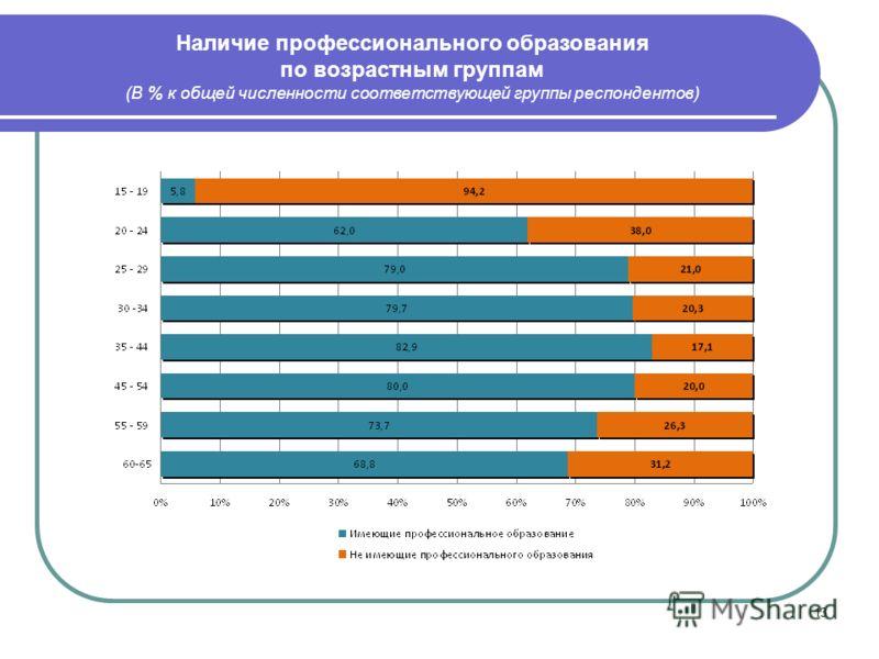 13 Наличие профессионального образования по возрастным группам (В % к общей численности соответствующей группы респондентов)