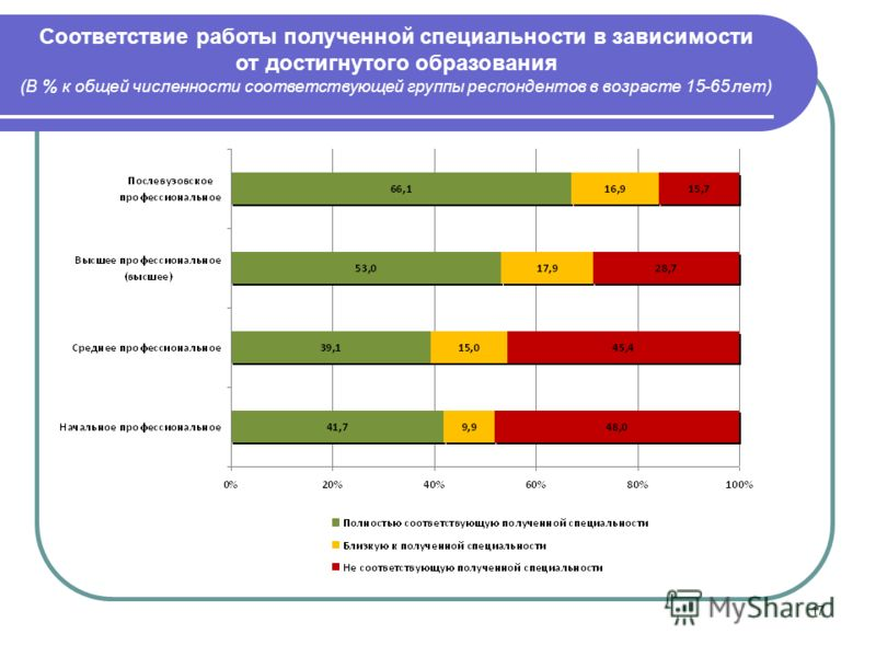 17 Соответствие работы полученной специальности в зависимости от достигнутого образования (В % к общей численности соответствующей группы респондентов в возрасте 15-65 лет)