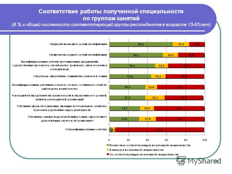 18 Соответствие работы полученной специальности по группам занятий (В % к общей численности соответствующей группы респондентов в возрасте 15-65 лет)