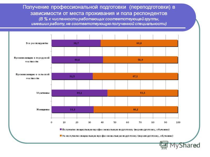 20 Получение профессиональной подготовки (переподготовки) в зависимости от места проживания и пола респондентов (В % к численности работающих соответствующей группы, имевших работу, не соответствующую полученной специальности)