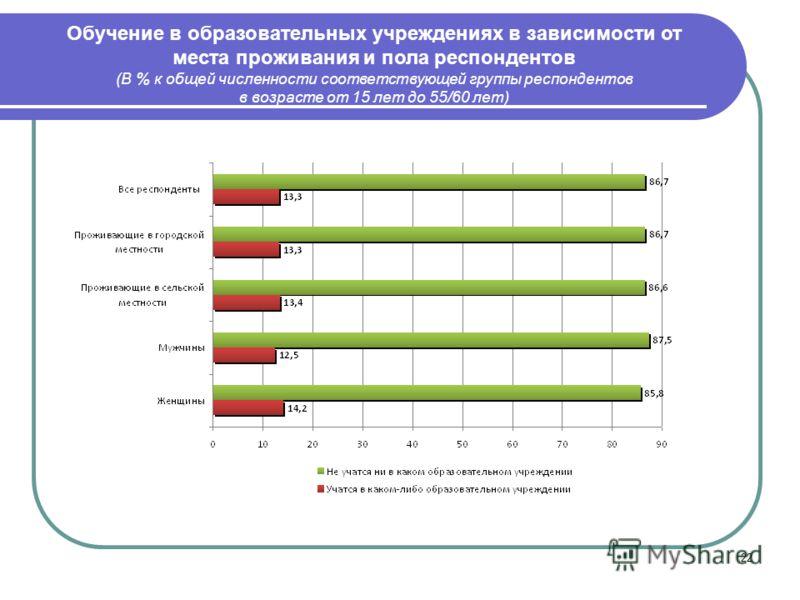 22 Обучение в образовательных учреждениях в зависимости от места проживания и пола респондентов (В % к общей численности соответствующей группы респондентов в возрасте от 15 лет до 55/60 лет)