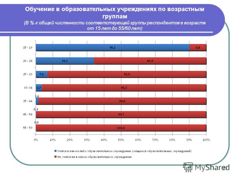 23 Обучение в образовательных учреждениях по возрастным группам (В % к общей численности соответствующей группы респондентов в возрасте от 15 лет до 55/60 лет)