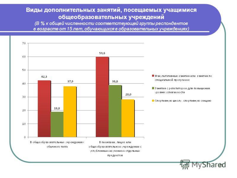 29 Виды дополнительных занятий, посещаемых учащимися общеобразовательных учреждений (В % к общей численности соответствующей группы респондентов в возрасте от 15 лет, обучающихся в образовательных учреждениях)