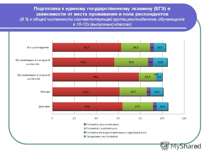 30 Подготовка к единому государственному экзамену (ЕГЭ) в зависимости от места проживания и пола респондентов (В % к общей численности соответствующей группы респондентов, обучающихся в 10-12х (выпускных) классах)