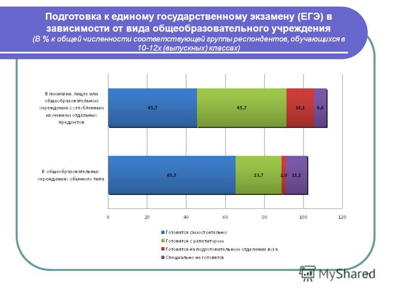 31 Подготовка к единому государственному экзамену (ЕГЭ) в зависимости от вида общеобразовательного учреждения (В % к общей численности соответствующей группы респондентов, обучающихся в 10-12х (выпускных) классах)