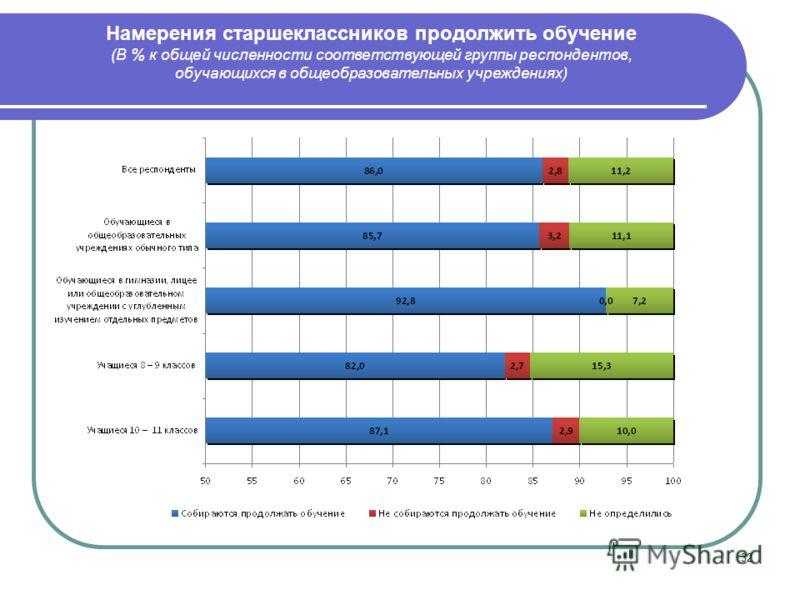 32 Намерения старшеклассников продолжить обучение (В % к общей численности соответствующей группы респондентов, обучающихся в общеобразовательных учреждениях)
