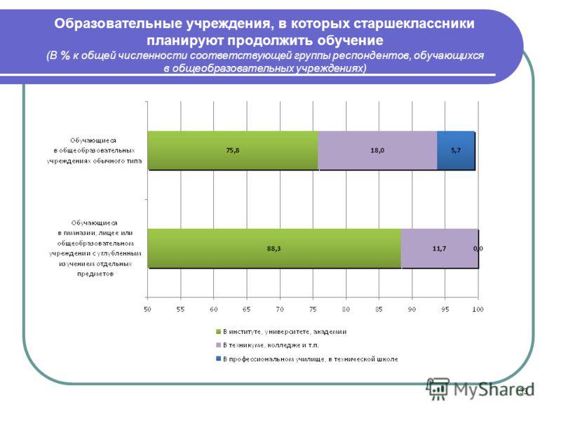 33 Образовательные учреждения, в которых старшеклассники планируют продолжить обучение (В % к общей численности соответствующей группы респондентов, обучающихся в общеобразовательных учреждениях)