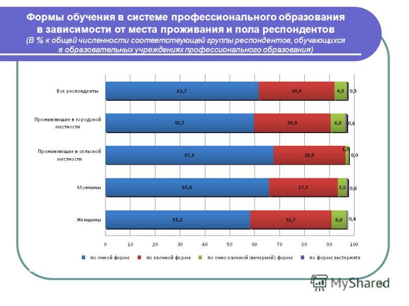 34 Формы обучения в системе профессионального образования в зависимости от места проживания и пола респондентов (В % к общей численности соответствующей группы респондентов, обучающихся в образовательных учреждениях профессионального образования)