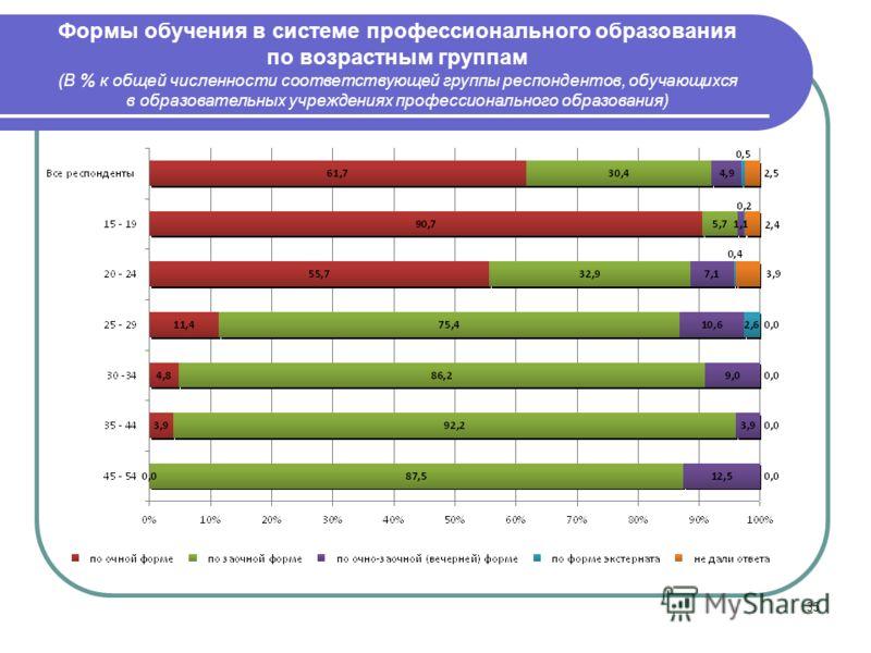 35 Формы обучения в системе профессионального образования по возрастным группам (В % к общей численности соответствующей группы респондентов, обучающихся в образовательных учреждениях профессионального образования)