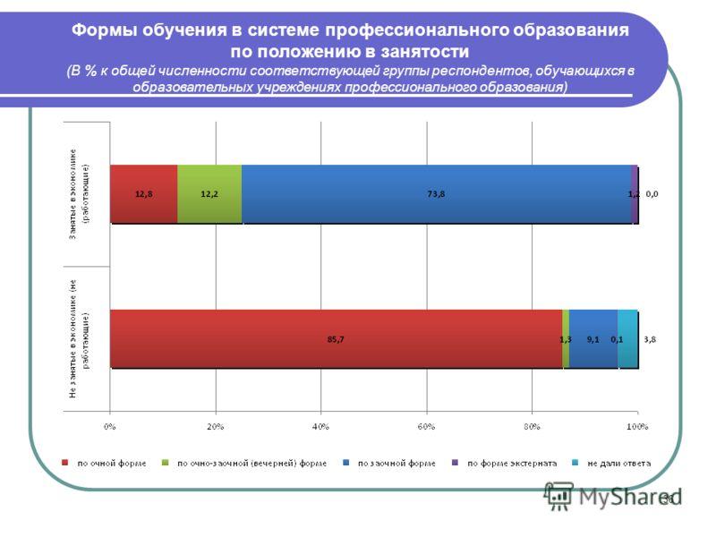 36 Формы обучения в системе профессионального образования по положению в занятости (В % к общей численности соответствующей группы респондентов, обучающихся в образовательных учреждениях профессионального образования)