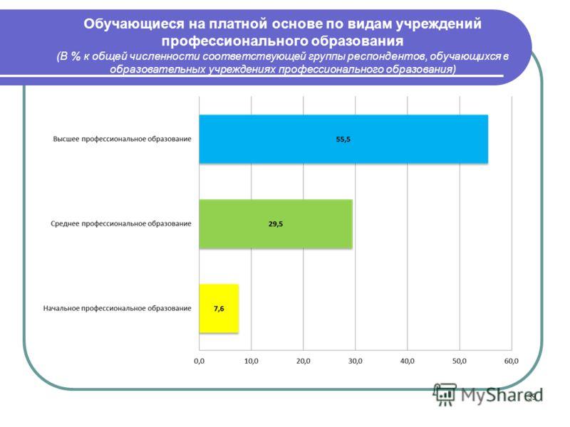 39 Обучающиеся на платной основе по видам учреждений профессионального образования (В % к общей численности соответствующей группы респондентов, обучающихся в образовательных учреждениях профессионального образования)