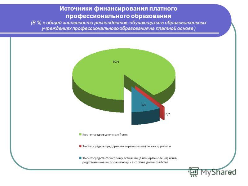 40 Источники финансирования платного профессионального образования (В % к общей численности респондентов, обучающихся в образовательных учреждениях профессионального образования на платной основе )