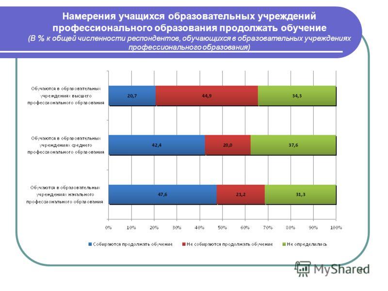 41 Намерения учащихся образовательных учреждений профессионального образования продолжать обучение (В % к общей численности респондентов, обучающихся в образовательных учреждениях профессионального образования)