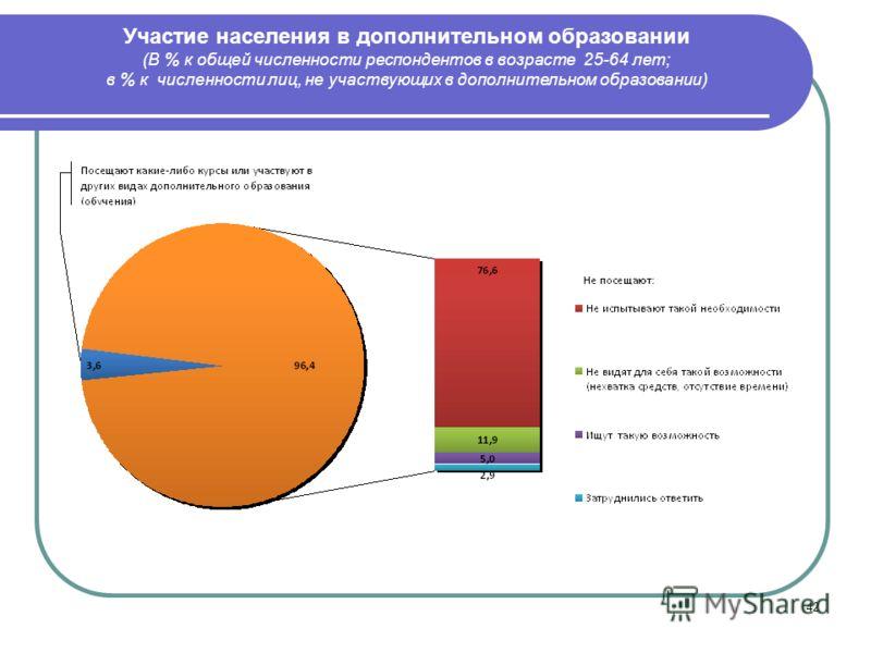 42 Участие населения в дополнительном образовании (В % к общей численности респондентов в возрасте 25-64 лет; в % к численности лиц, не участвующих в дополнительном образовании)