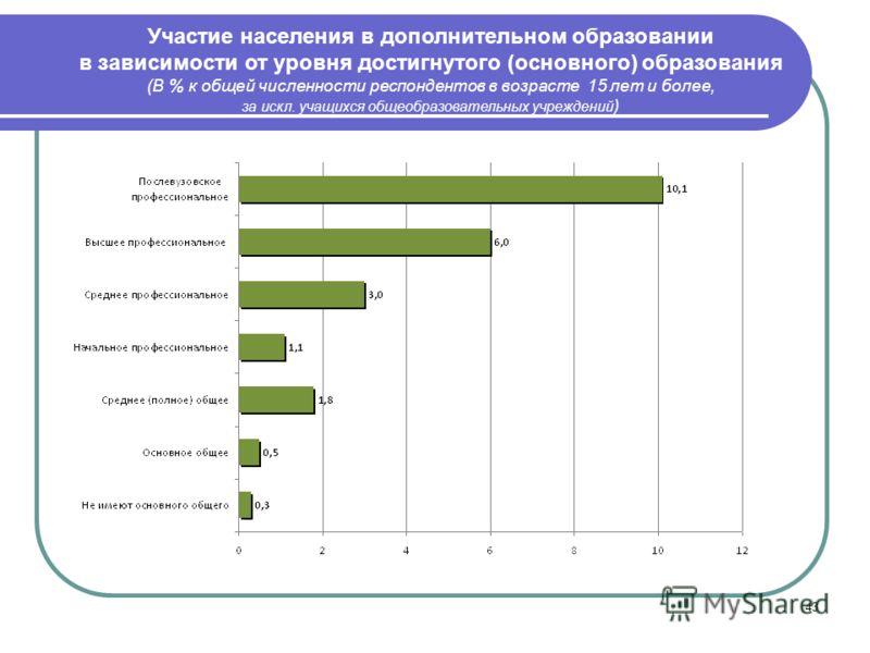 43 Участие населения в дополнительном образовании в зависимости от уровня достигнутого (основного) образования (В % к общей численности респондентов в возрасте 15 лет и более, за искл. учащихся общеобразовательных учреждений )