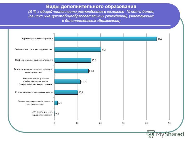 44 Виды дополнительного образования (В % к общей численности респондентов в возрасте 15 лет и более, (за искл. учащихся общеобразовательных учреждений), участвующих в дополнительном образовании)
