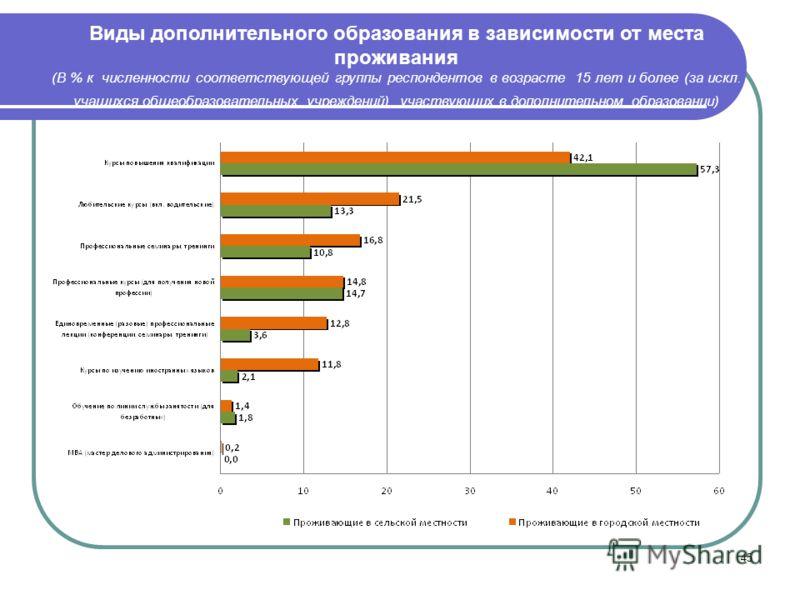 45 Виды дополнительного образования в зависимости от места проживания (В % к численности соответствующей группы респондентов в возрасте 15 лет и более (за искл. учащихся общеобразовательных учреждений), участвующих в дополнительном образовании)