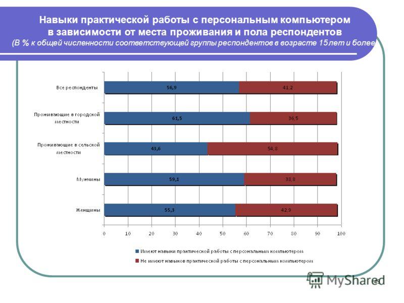 49 Навыки практической работы с персональным компьютером в зависимости от места проживания и пола респондентов (В % к общей численности соответствующей группы респондентов в возрасте 15 лет и более)