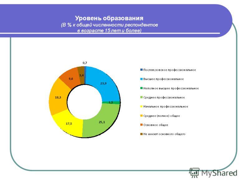 5 Уровень образования (В % к общей численности респондентов в возрасте 15 лет и более)