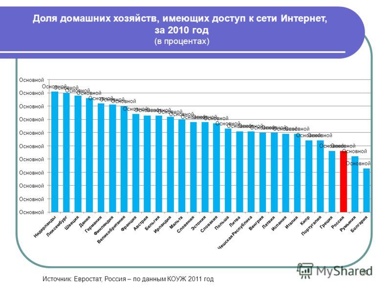 50 Доля домашних хозяйств, имеющих доступ к сети Интернет, за 2010 год (в процентах) Источник: Евростат, Россия – по данным КОУЖ 2011 год
