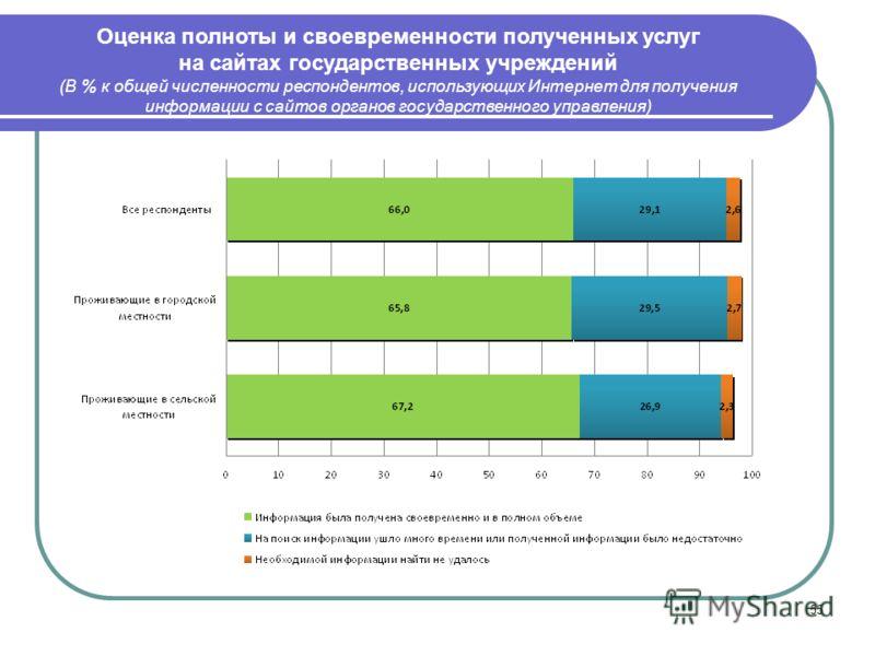 55 Оценка полноты и своевременности полученных услуг на сайтах государственных учреждений (В % к общей численности респондентов, использующих Интернет для получения информации с сайтов органов государственного управления)