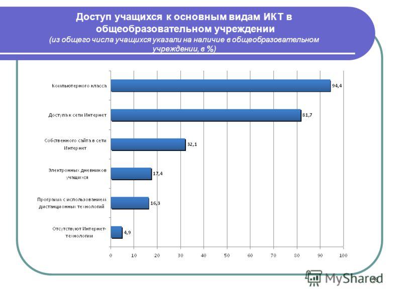 56 Доступ учащихся к основным видам ИКТ в общеобразовательном учреждении (из общего числа учащихся указали на наличие в общеобразовательном учреждении, в %)