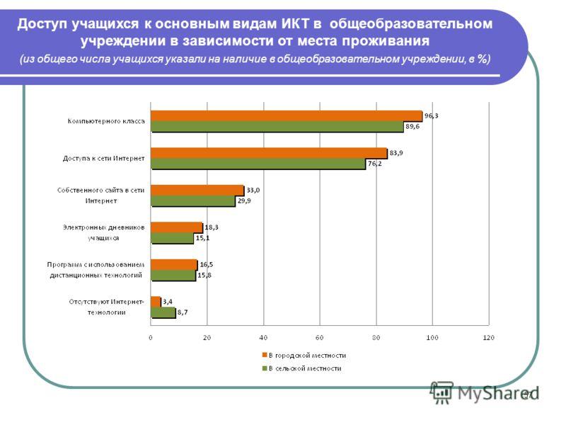 57 Доступ учащихся к основным видам ИКТ в общеобразовательном учреждении в зависимости от места проживания (из общего числа учащихся указали на наличие в общеобразовательном учреждении, в %)