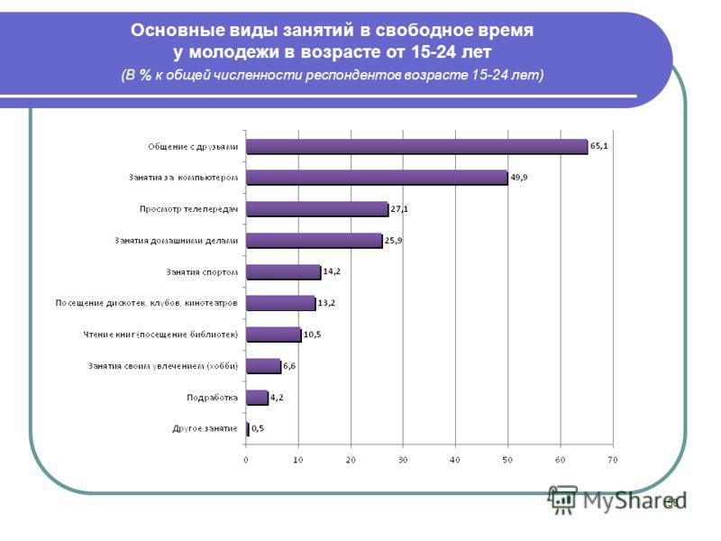 58 Основные виды занятий в свободное время у молодежи в возрасте от 15-24 лет (В % к общей численности респондентов возрасте 15-24 лет)