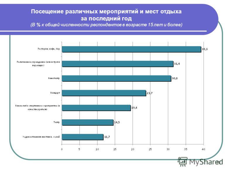 59 Посещение различных мероприятий и мест отдыха за последний год (В % к общей численности респондентов в возрасте 15 лет и более)