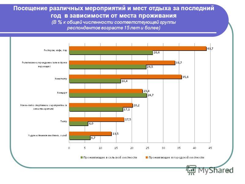 60 Посещение различных мероприятий и мест отдыха за последний год в зависимости от места проживания (В % к общей численности соответствующей группы респондентов возрасте 15 лет и более)