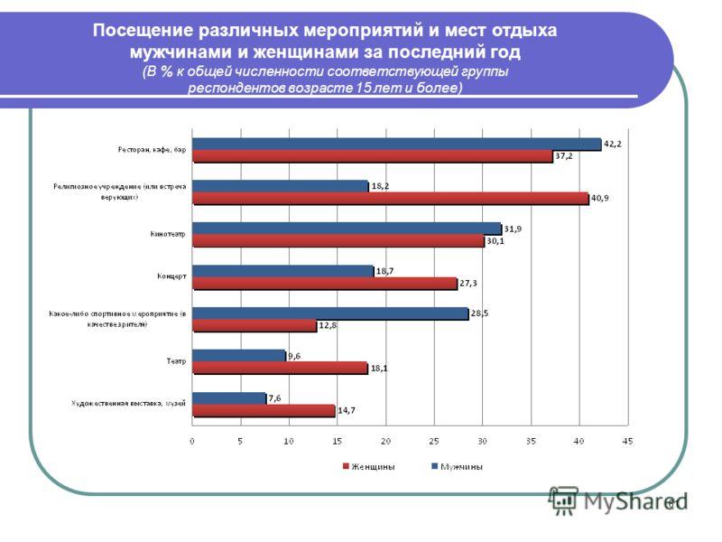 61 Посещение различных мероприятий и мест отдыха мужчинами и женщинами за последний год (В % к общей численности соответствующей группы респондентов возрасте 15 лет и более)