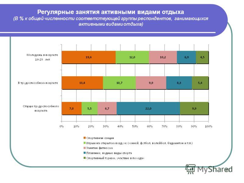 63 Регулярные занятия активными видами отдыха (В % к общей численности соответствующей группы респондентов, занимающихся активными видами отдыха)