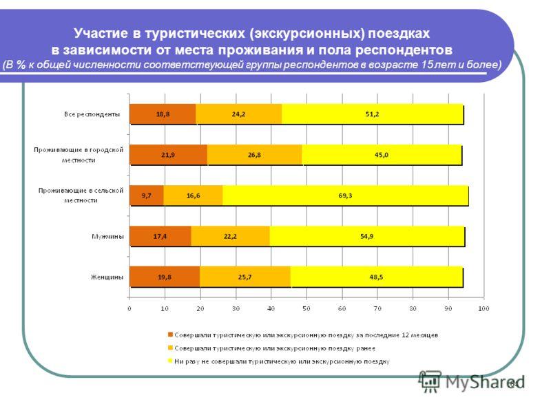 64 Участие в туристических (экскурсионных) поездках в зависимости от места проживания и пола респондентов (В % к общей численности соответствующей группы респондентов в возрасте 15 лет и более)