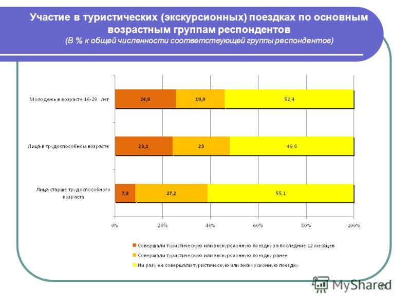 65 Участие в туристических (экскурсионных) поездках по основным возрастным группам респондентов (В % к общей численности соответствующей группы респондентов)