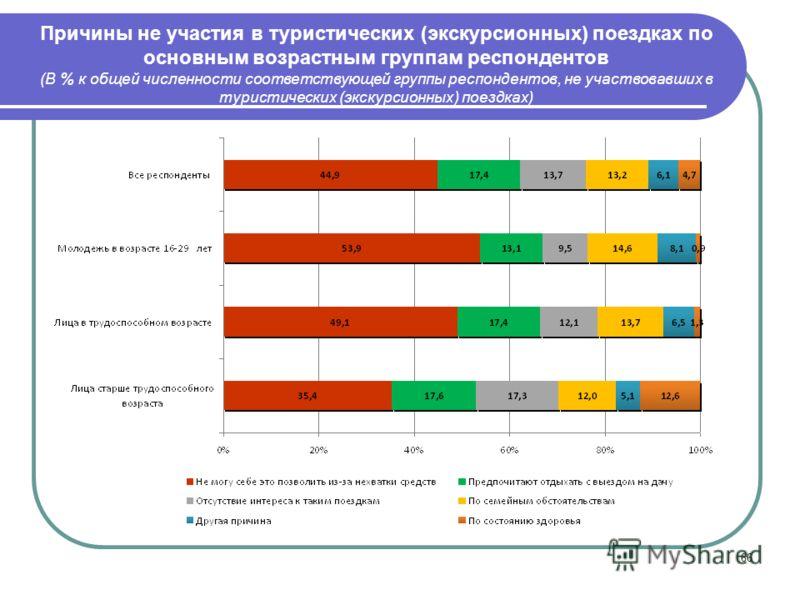 66 Причины не участия в туристических (экскурсионных) поездках по основным возрастным группам респондентов (В % к общей численности соответствующей группы респондентов, не участвовавших в туристических (экскурсионных) поездках)