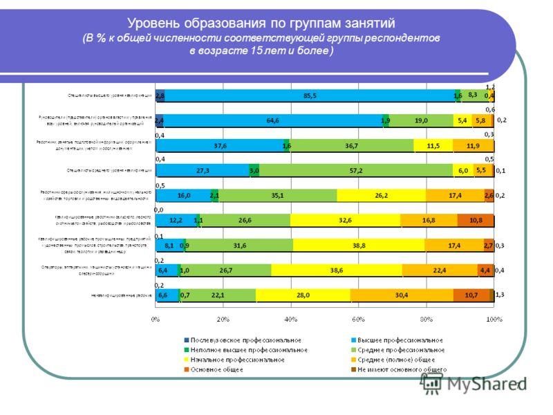 7 Уровень образования по группам занятий (В % к общей численности соответствующей группы респондентов в возрасте 15 лет и более )