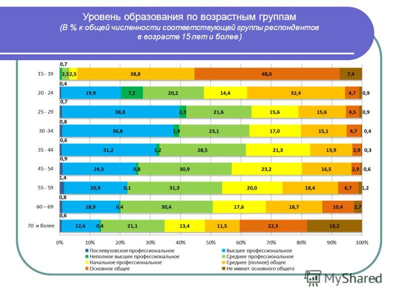 8 Уровень образования по возрастным группам (В % к общей численности соответствующей группы респондентов в возрасте 15 лет и более )