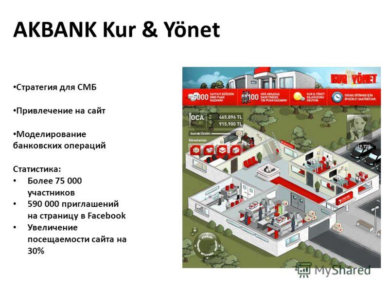 AKBANK Kur & Yönet Стратегия для СМБ Привлечение на сайт Моделирование банковских операций Статистика: Более 75 000 участников 590 000 приглашений на страницу в Facebook Увеличение посещаемости сайта на 30%