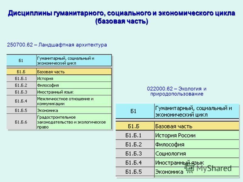 Дисциплины гуманитарного, социального и экономического цикла (базовая часть) 250700.62 – Ландшафтная архитектура 022000.62 – Экология и природопользование