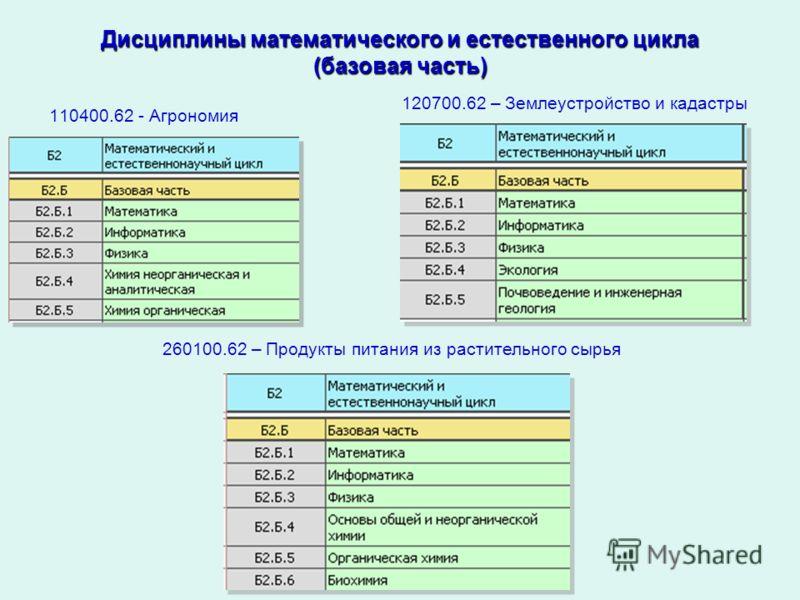 Дисциплины математического и естественного цикла (базовая часть) 110400.62 - Агрономия 120700.62 – Землеустройство и кадастры 260100.62 – Продукты питания из растительного сырья