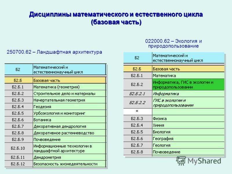Дисциплины математического и естественного цикла (базовая часть) 022000.62 – Экология и природопользование 250700.62 – Ландшафтная архитектура