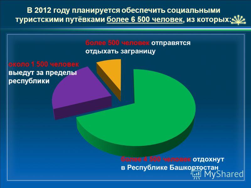 В 2012 году планируется обеспечить социальными туристскими путёвками более 6 500 человек, из которых: около 1 500 человек выедут за пределы республики
