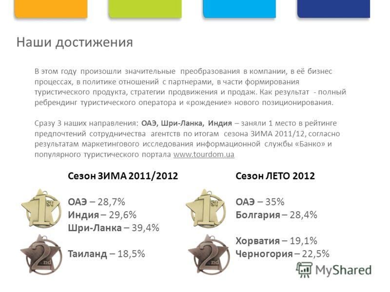Наши достижения Сезон ЗИМА 2011/2012 ОАЭ – 28,7% Индия – 29,6% Шри-Ланка – 39,4% Таиланд – 18,5% Сезон ЛЕТО 2012 ОАЭ – 35% Болгария – 28,4% Хорватия – 19,1% Черногория – 22,5% В этом году произошли значительные преобразования в компании, в её бизнес