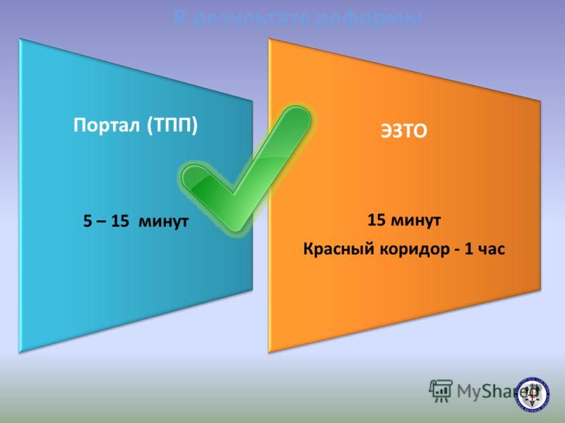 В результате реформы Портал (ТПП) 5 – 15 минут ЭЗТО 15 минут Красный коридор - 1 час