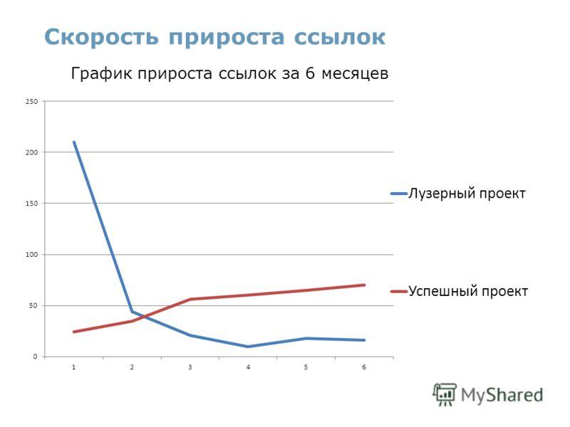 Скорость прироста ссылок График прироста ссылок за 6 месяцев